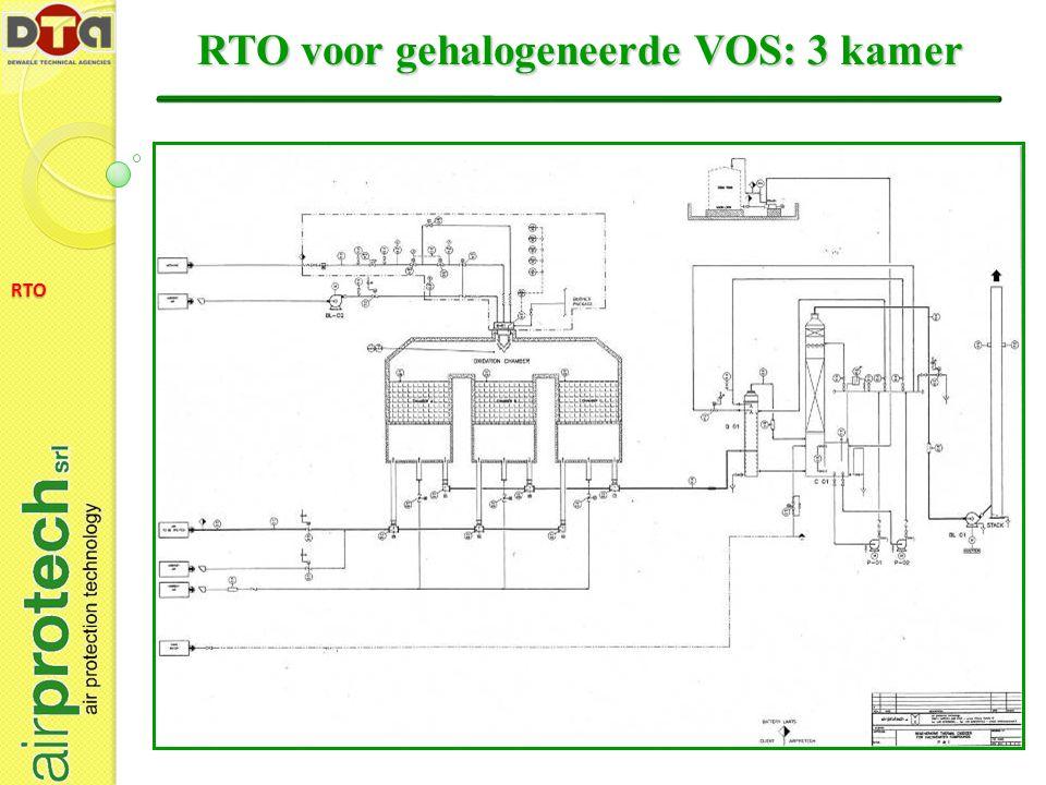 RTO voor gehalogeneerde VOS: 3 kamer