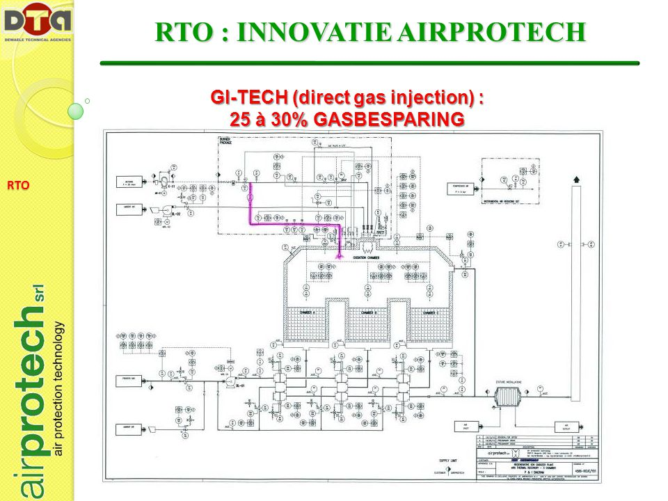 RTO : INNOVATIE AIRPROTECH GI-TECH (direct gas injection) :