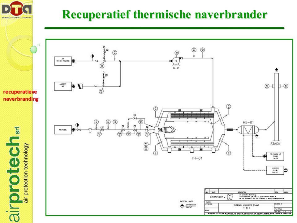 Recuperatief thermische naverbrander
