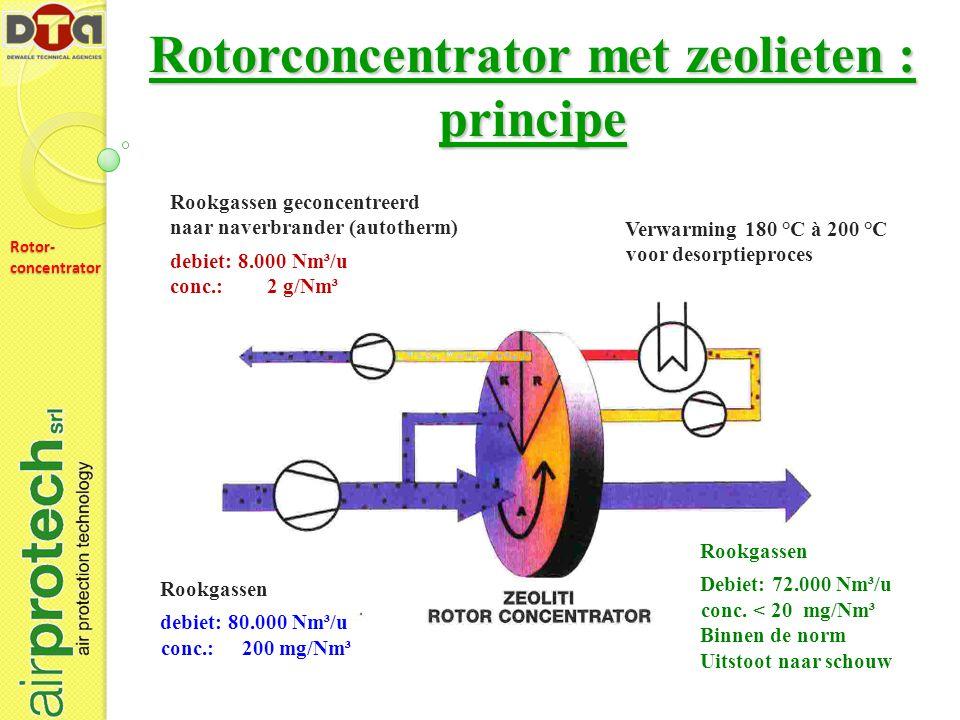 Rotorconcentrator met zeolieten : principe