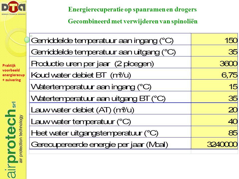 Energierecuperatie op spanramen en drogers