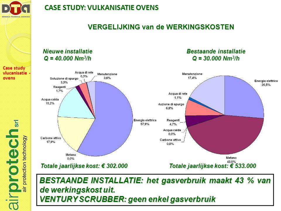 CASE STUDY: VULKANISATIE OVENS
