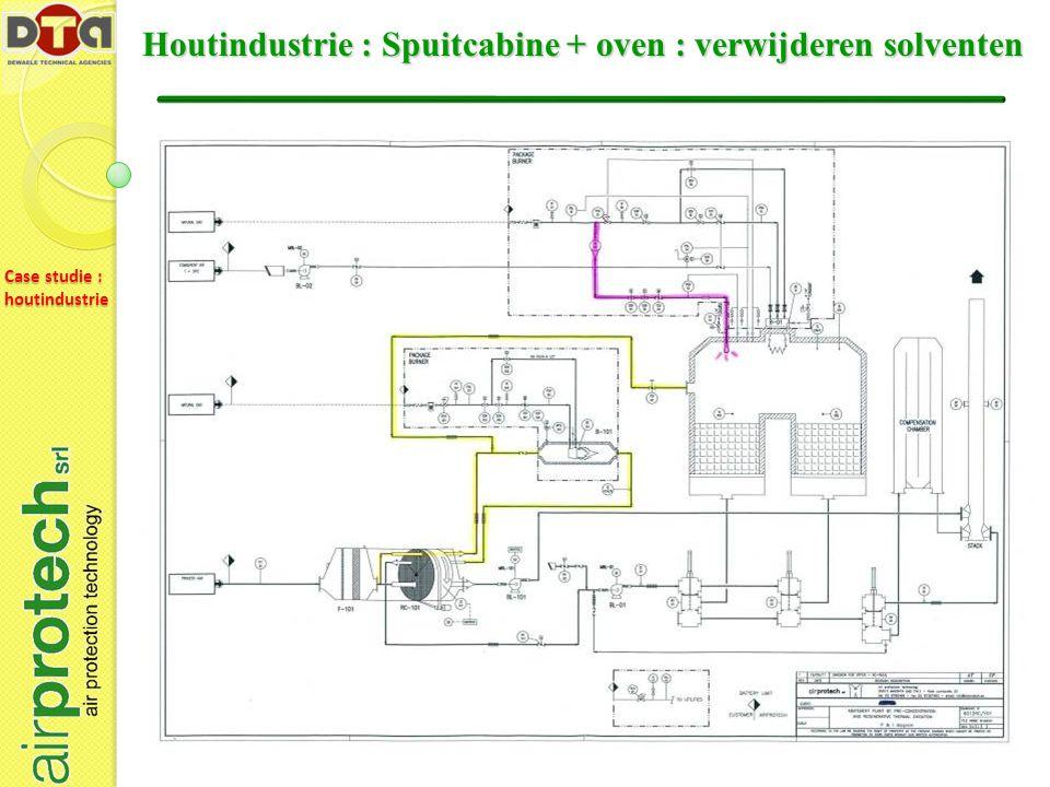 Houtindustrie : Spuitcabine + oven : verwijderen solventen