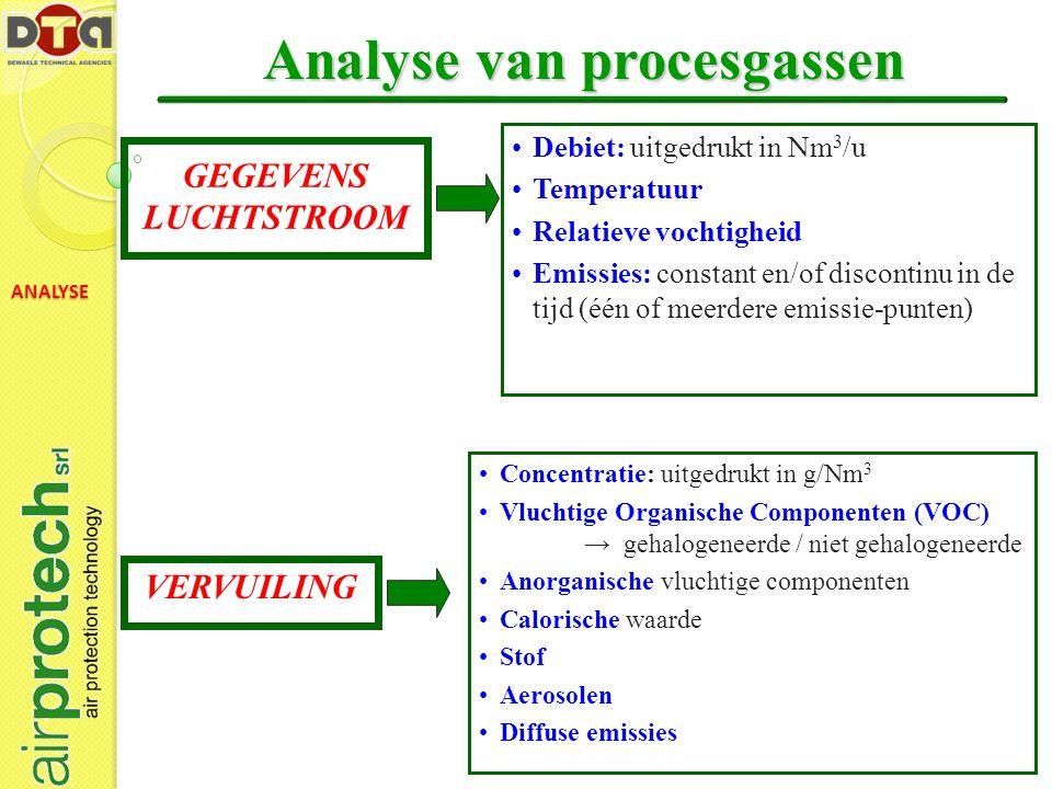 Analyse van procesgassen