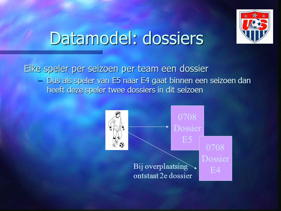 Datamodel: dossiers Elke speler per seizoen per team een dossier 0708