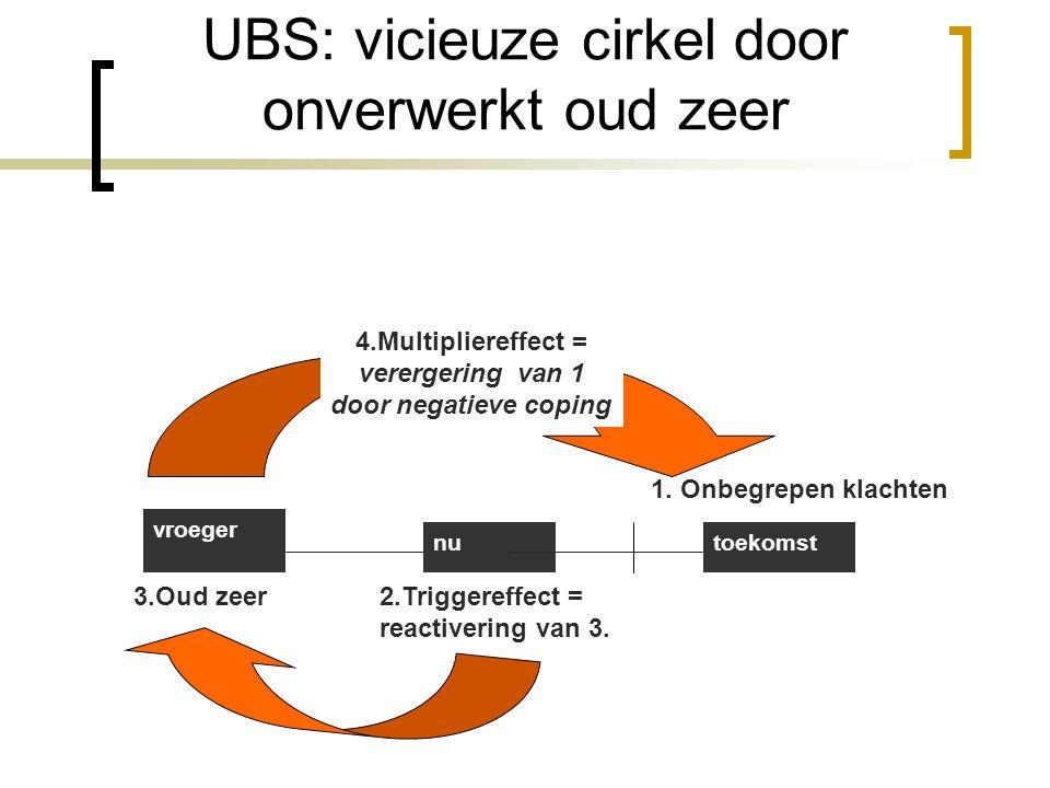 UBS: vicieuze cirkel door onverwerkt oud zeer