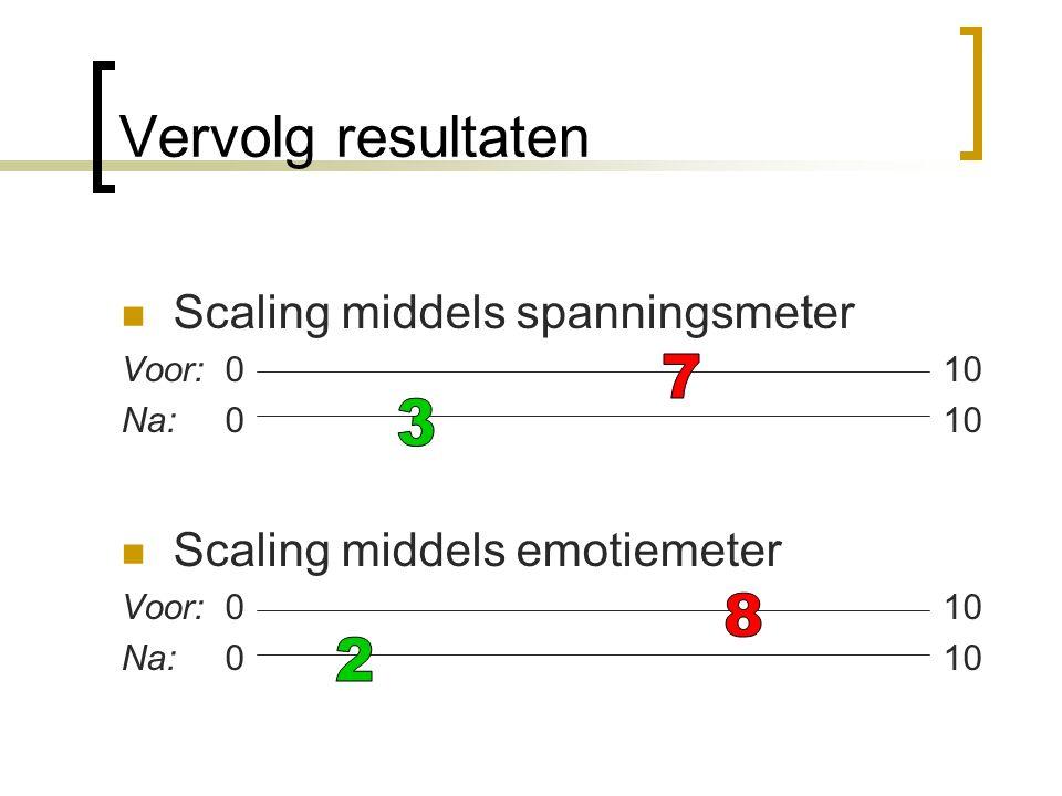 Vervolg resultaten 7 3 8 2 Scaling middels spanningsmeter