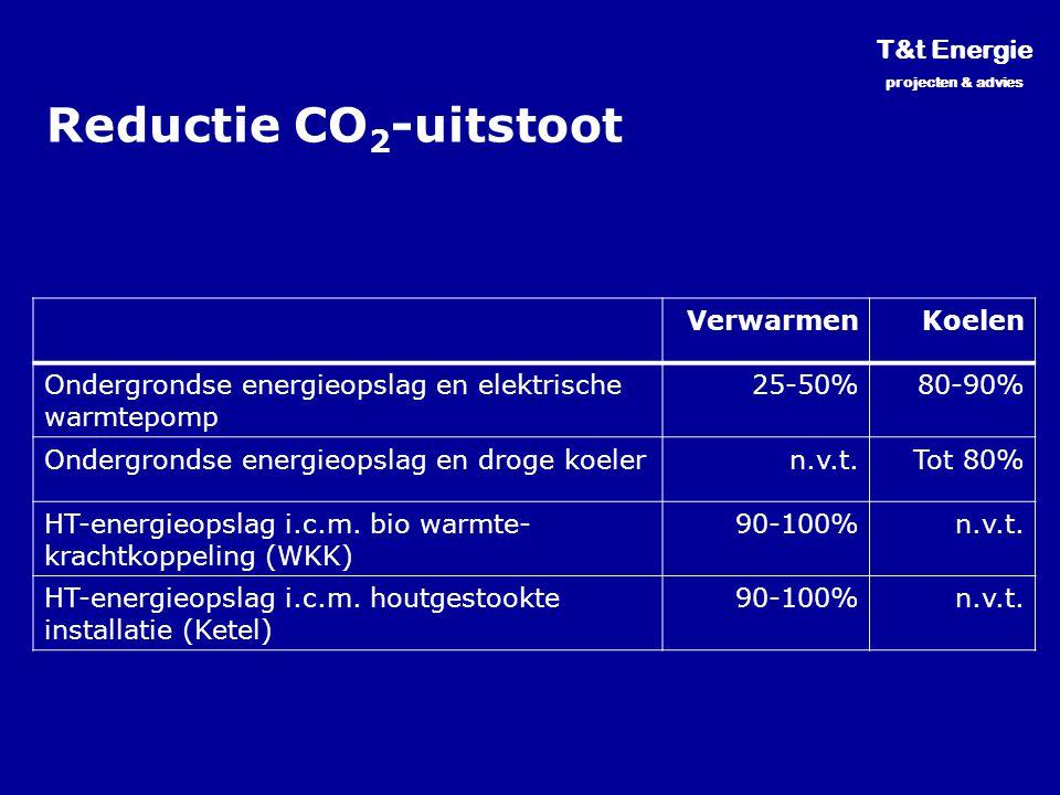 Reductie CO2-uitstoot T&t Energie Verwarmen Koelen