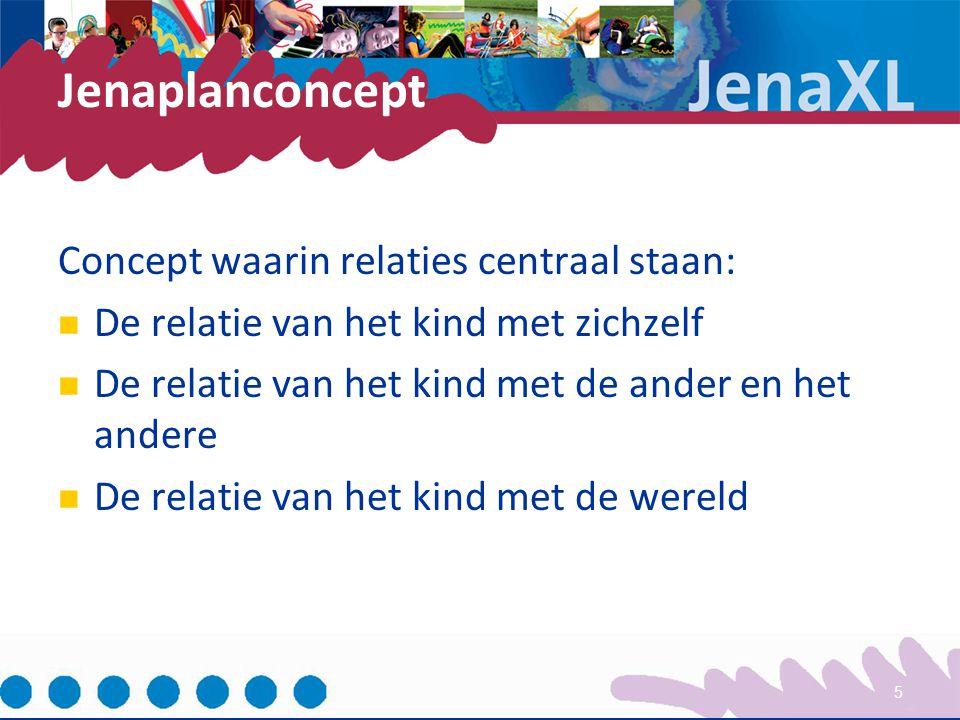 Jenaplanconcept Concept waarin relaties centraal staan: