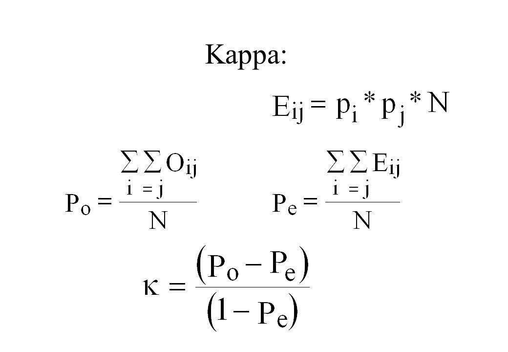 Kappa:
