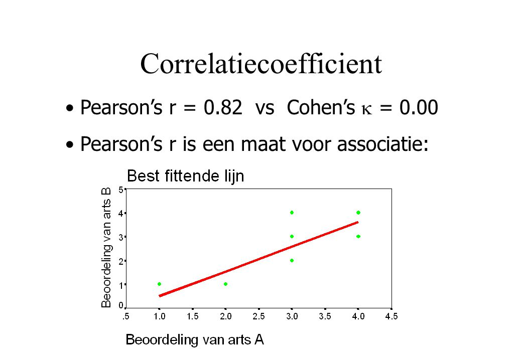 Correlatiecoefficient