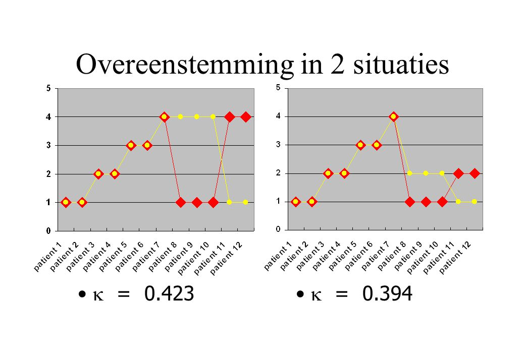Overeenstemming in 2 situaties