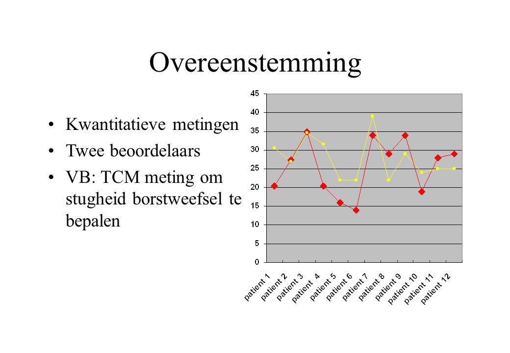 Overeenstemming Kwantitatieve metingen Twee beoordelaars