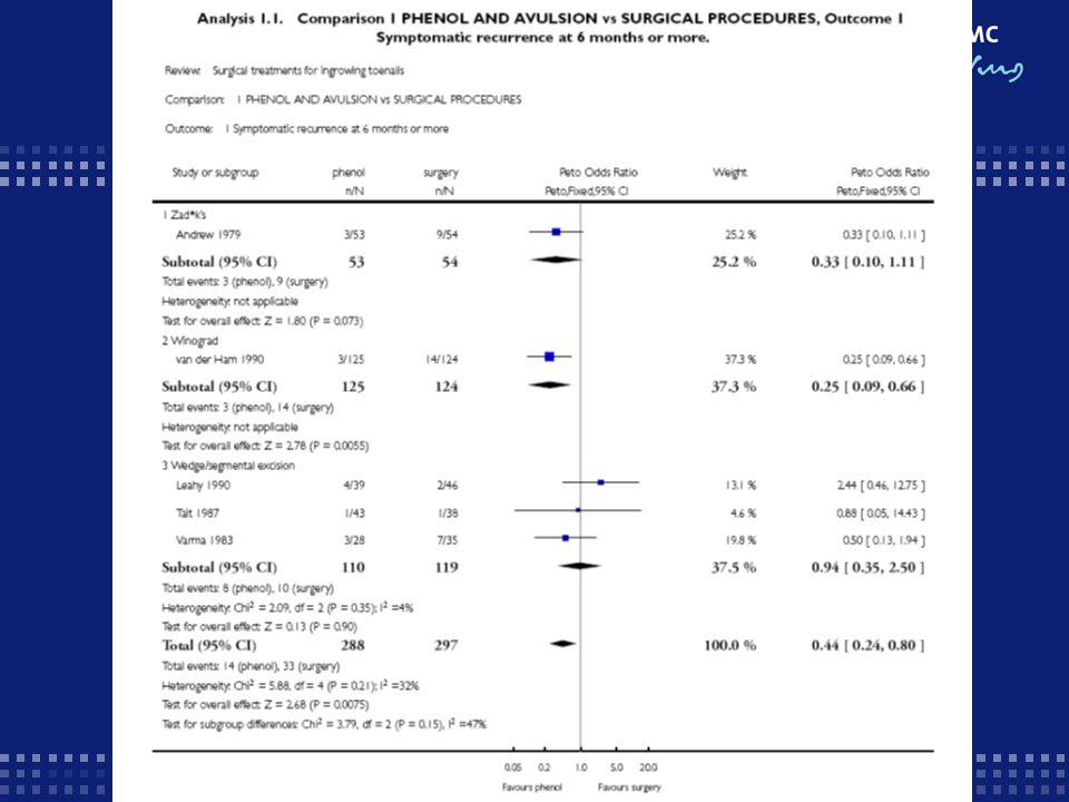 Vergelijking fenolisatie + avulsie(deel of gehele nagel, elk artikel weer anders) vs chirurgische procedures zonder fenolisatie.