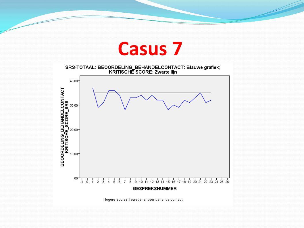 Casus 7