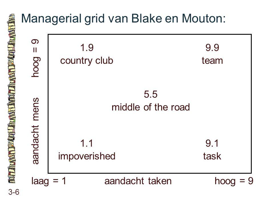 Managerial grid van Blake en Mouton: