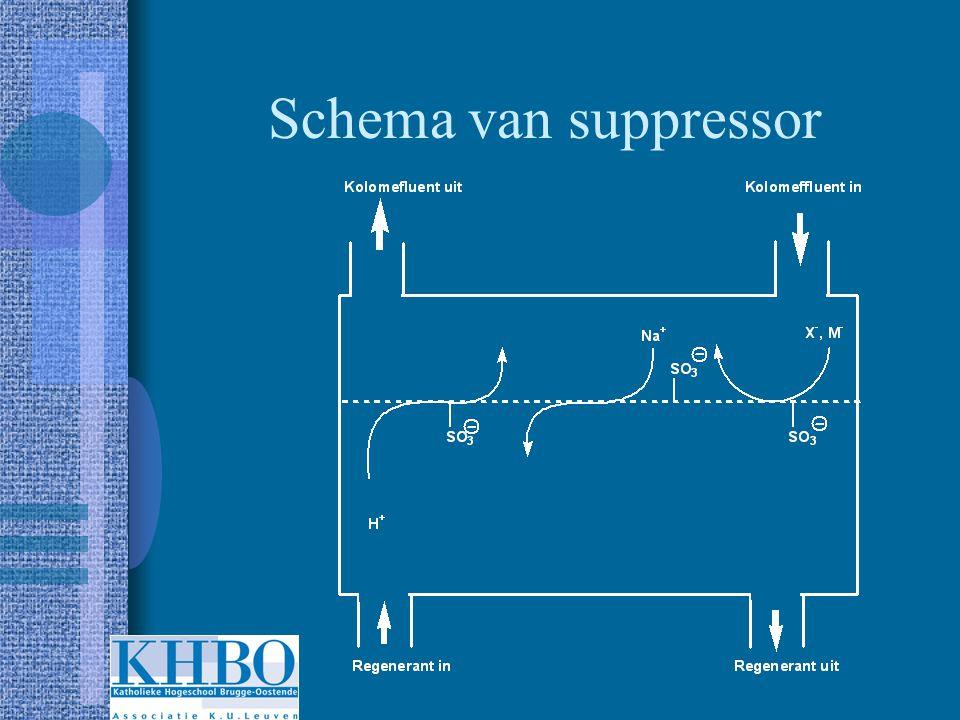 Schema van suppressor