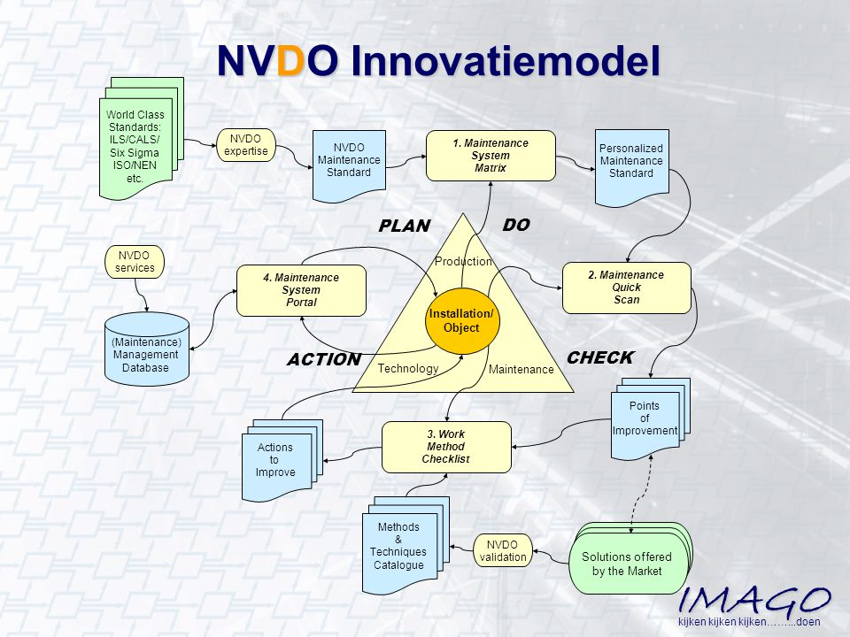 NVDO Innovatiemodel PLAN ACTION CHECK DO Production Installation/