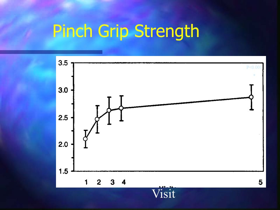 Pinch Grip Strength P<0.001 * Visit