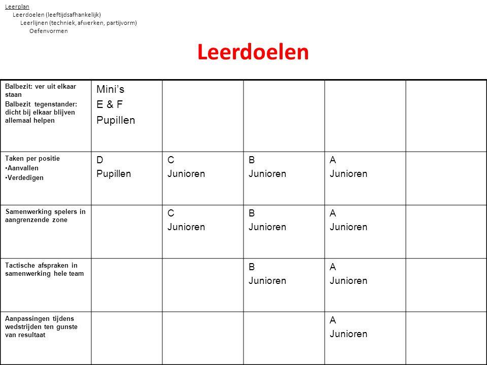 Leerdoelen Mini's E & F Pupillen D C Junioren B A Leerplan