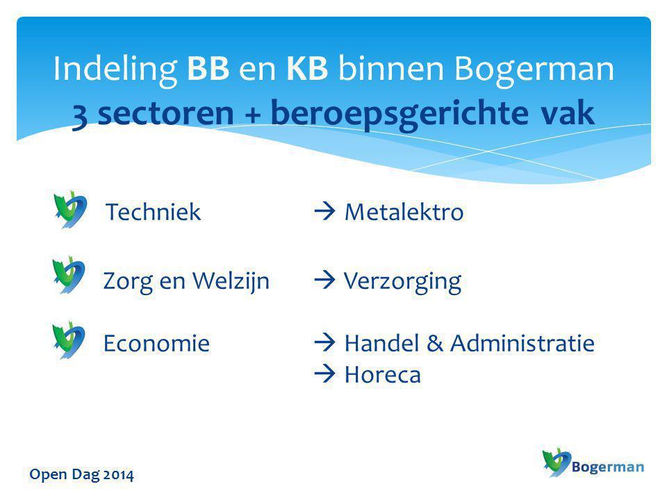 Indeling BB en KB binnen Bogerman 3 sectoren + beroepsgerichte vak