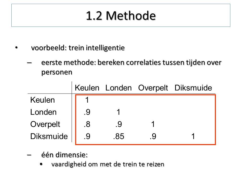 1.2 Methode voorbeeld: trein intelligentie