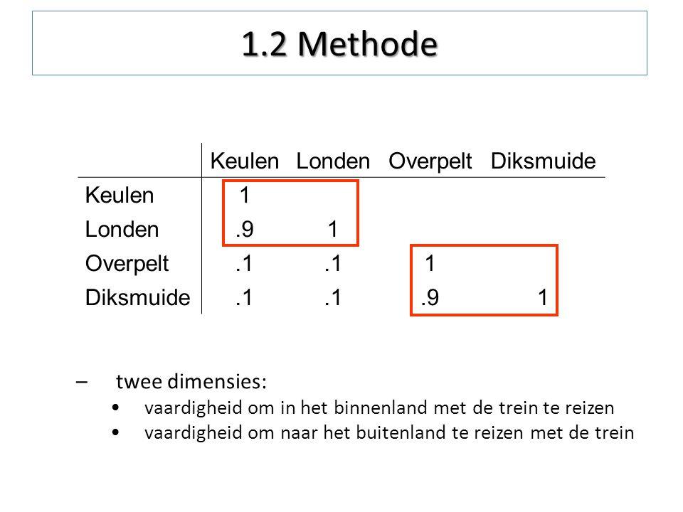 1.2 Methode Keulen Londen Overpelt Diksmuide 1 .9 .1 twee dimensies: