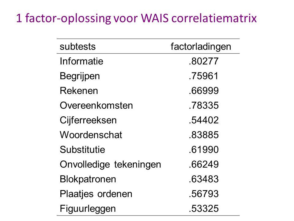 1 factor-oplossing voor WAIS correlatiematrix