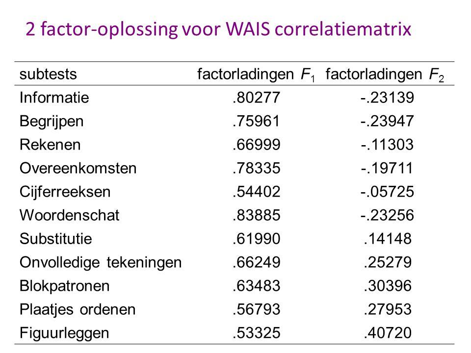 2 factor-oplossing voor WAIS correlatiematrix