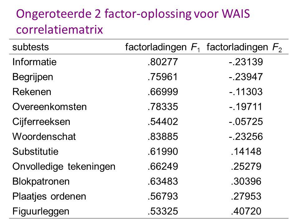 Ongeroteerde 2 factor-oplossing voor WAIS correlatiematrix