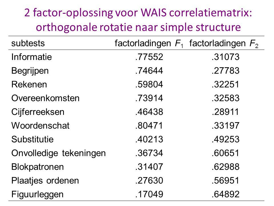 2 factor-oplossing voor WAIS correlatiematrix: