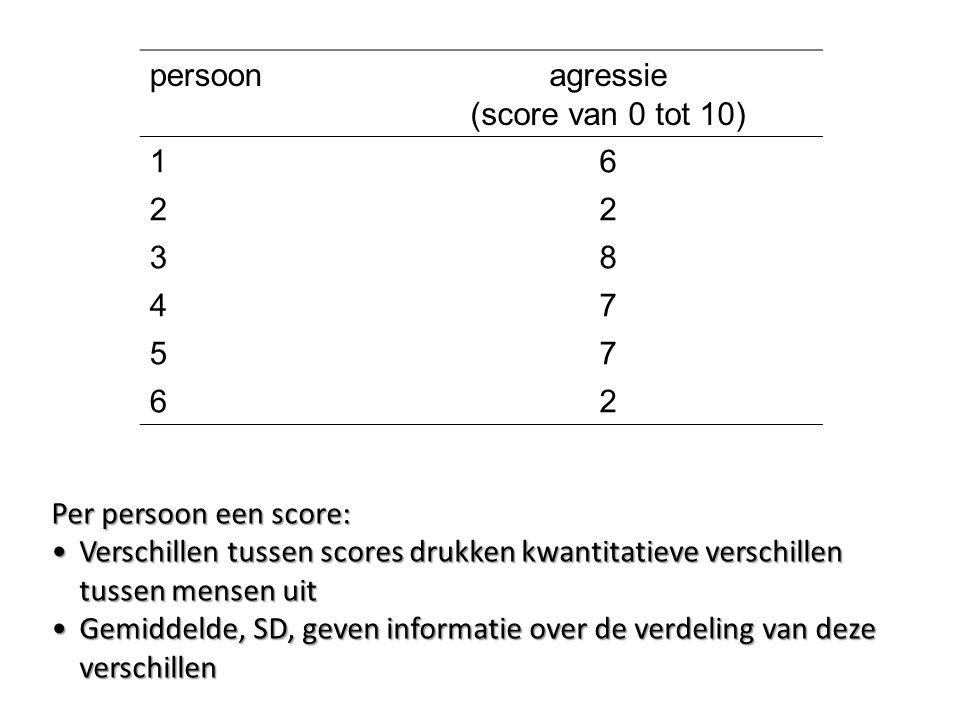 agressie (score van 0 tot 10)
