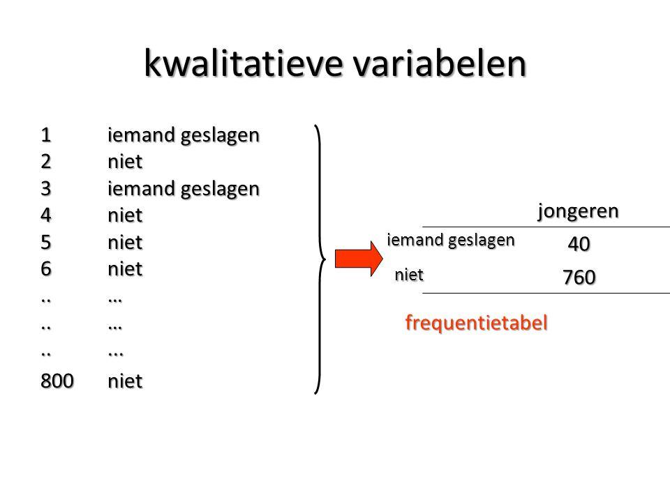 kwalitatieve variabelen