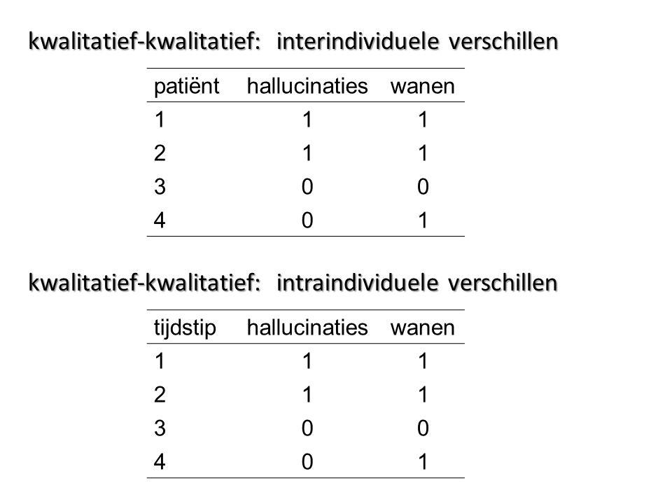 kwalitatief-kwalitatief: interindividuele verschillen