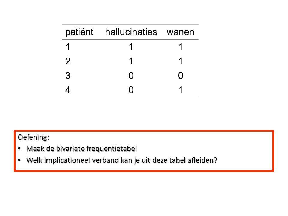 patiënt hallucinaties wanen 1 2 3 4 Oefening: