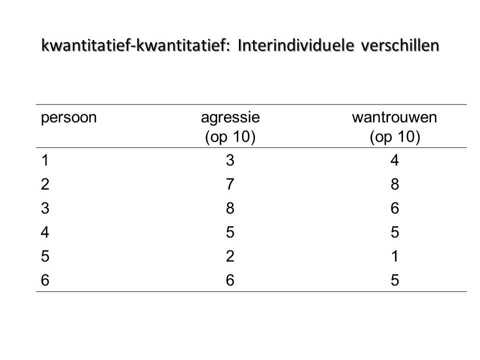kwantitatief-kwantitatief: Interindividuele verschillen