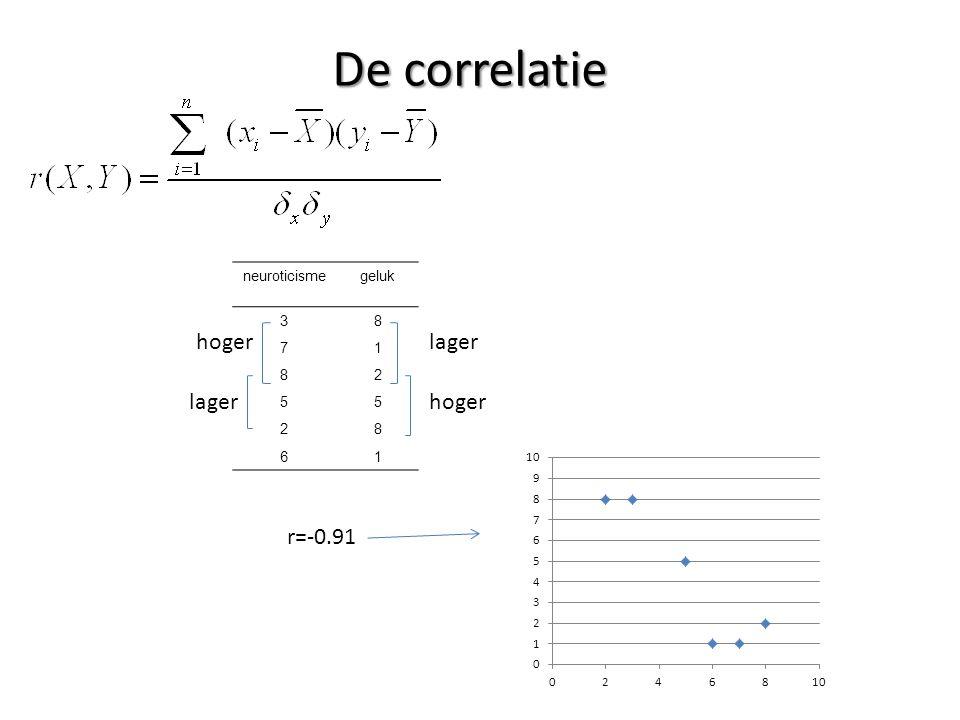 De correlatie hoger lager lager hoger r=-0.91 neuroticisme geluk 3 8 7