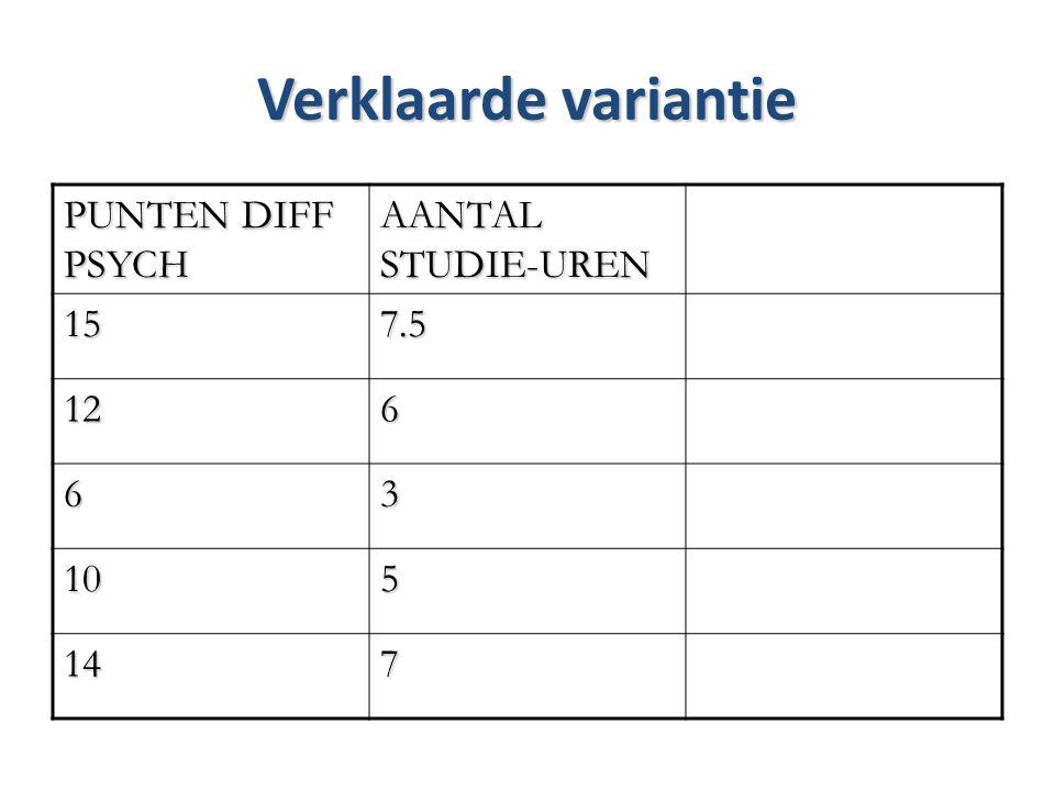 Verklaarde variantie PUNTEN DIFF PSYCH AANTAL STUDIE-UREN 15 7.5 12 6