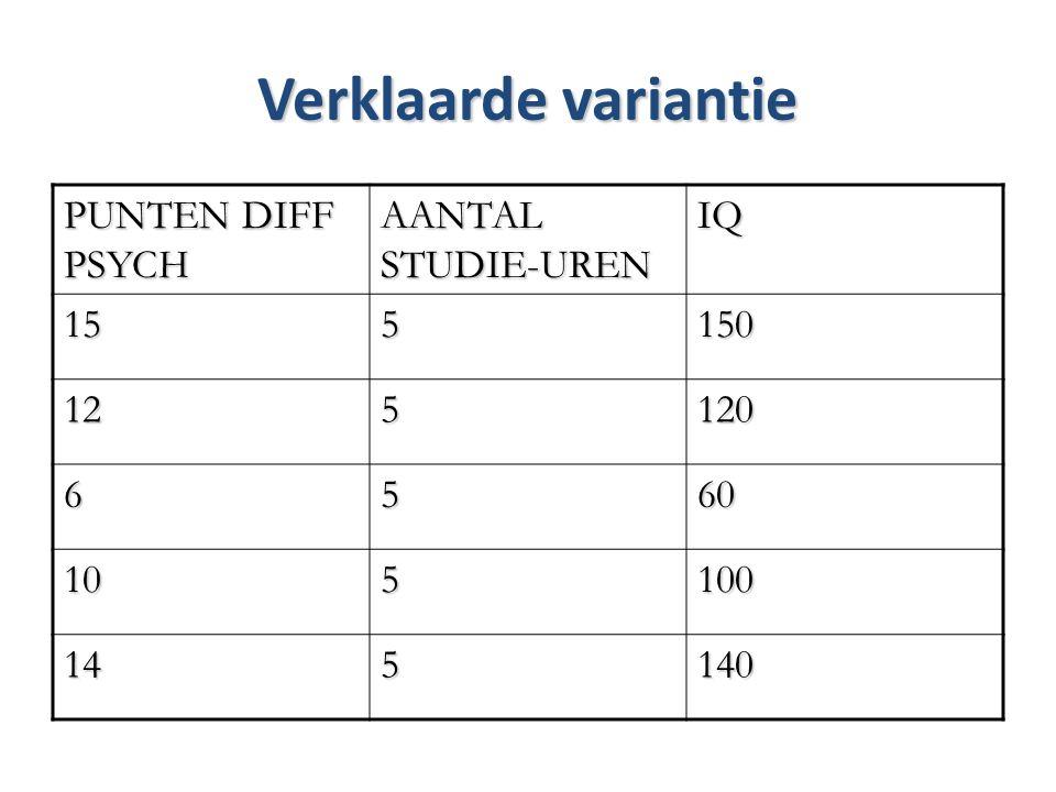 Verklaarde variantie PUNTEN DIFF PSYCH AANTAL STUDIE-UREN IQ 15 5 150