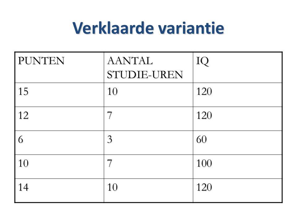 Verklaarde variantie PUNTEN AANTAL STUDIE-UREN IQ 15 10 120 12 7 6 3