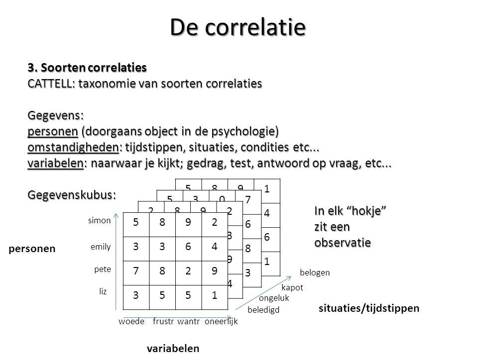 De correlatie 3. Soorten correlaties