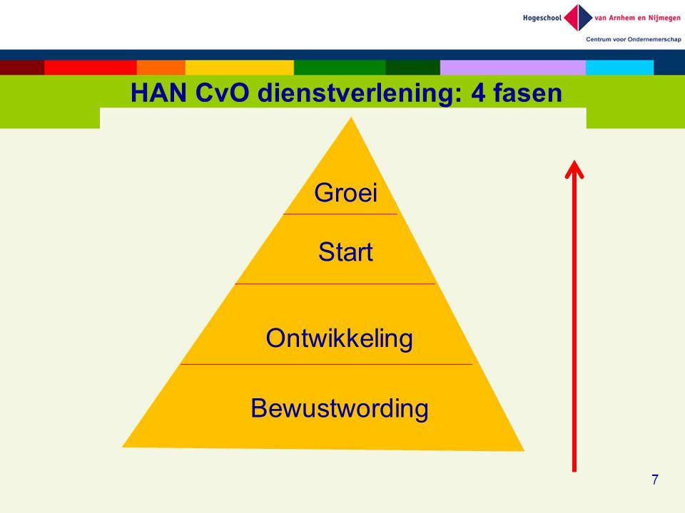HAN CvO dienstverlening: 4 fasen