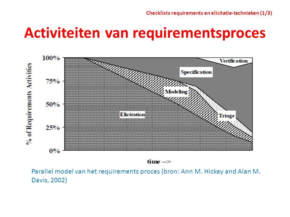 Activiteiten van requirementsproces