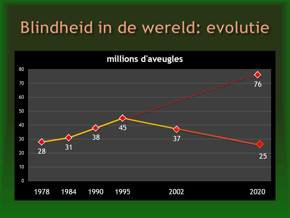 Blindheid in de wereld: evolutie