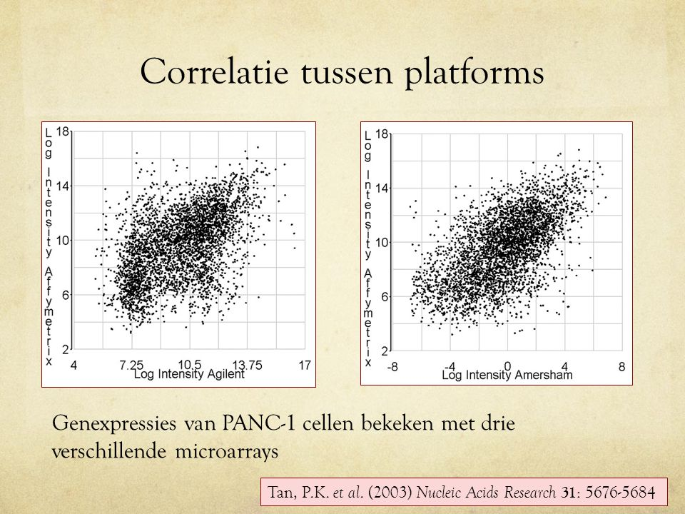 Correlatie tussen platforms