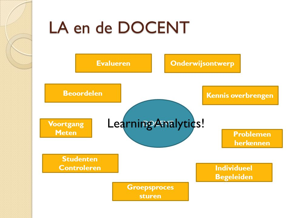 LA en de DOCENT Learning Analytics! Evalueren Onderwijsontwerp