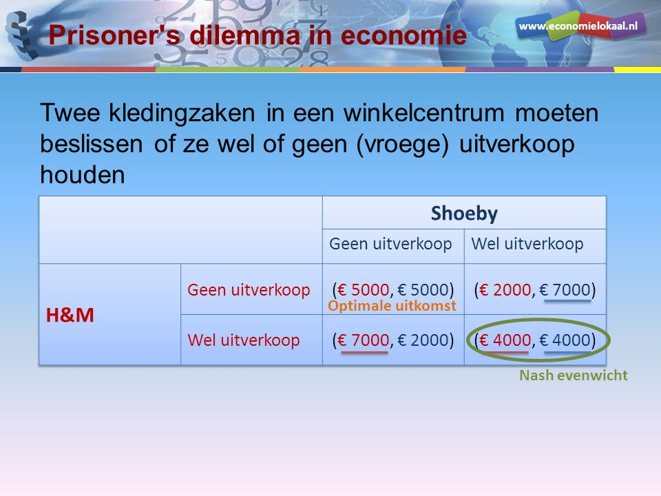 Prisoner s dilemma in economie