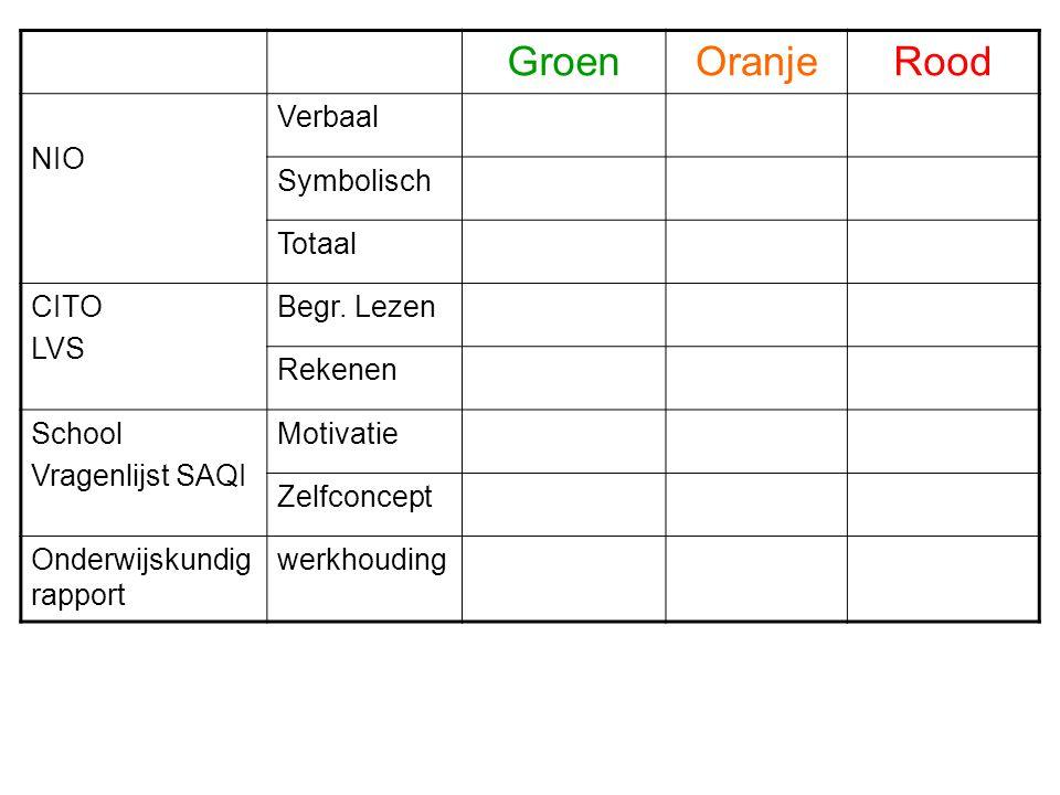 Groen Oranje Rood NIO Verbaal Symbolisch Totaal CITO LVS Begr. Lezen