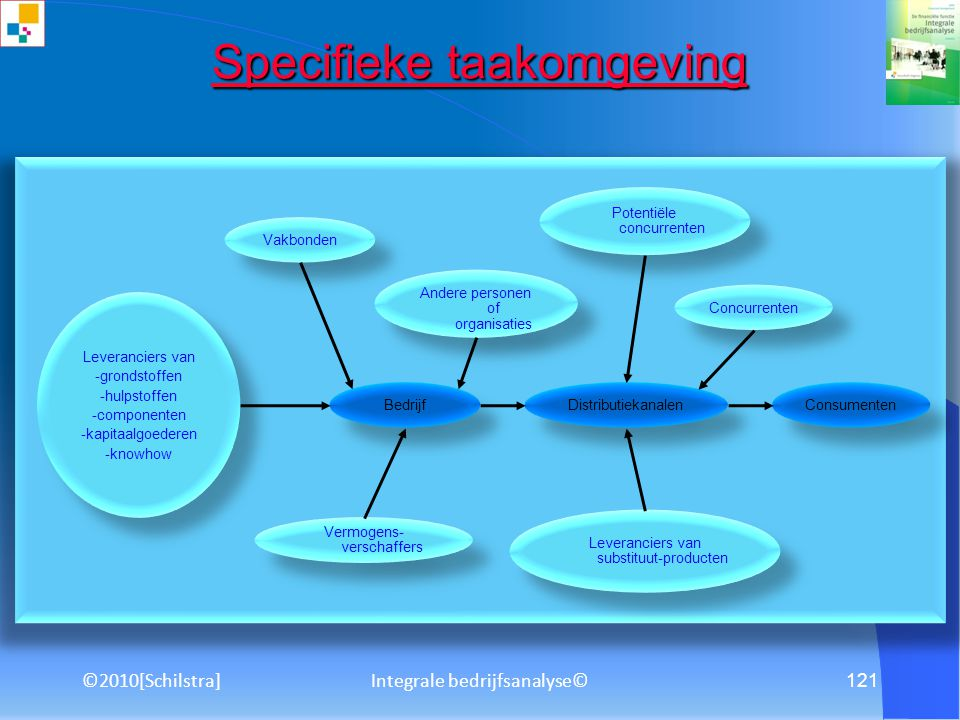 Specifieke taakomgeving