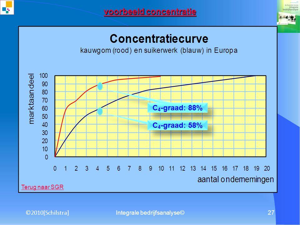 voorbeeld concentratie